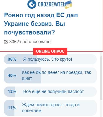 Що українці думають про безвіз через рік