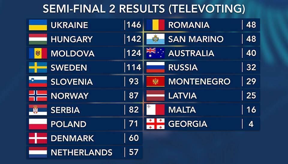 Оценки телезрителей по итогам второго полуфинала