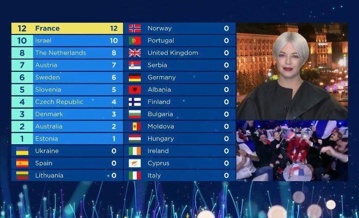 """Фінал """"Євробачення-2018"""": як це було"""