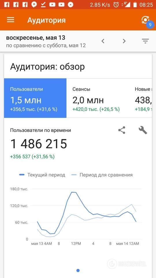 Скріншот показників OBOZREVATEL.UA з Google Analytics за 13.05.2018
