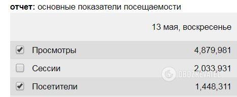 Скріншот показників OBOZREVATEL.UA з LiveInternet за 13.05.2018
