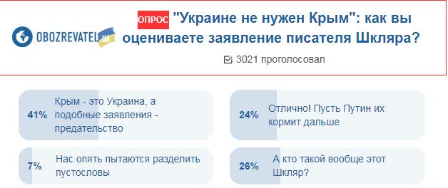 Нужен ли Украине Крым: версии граждан
