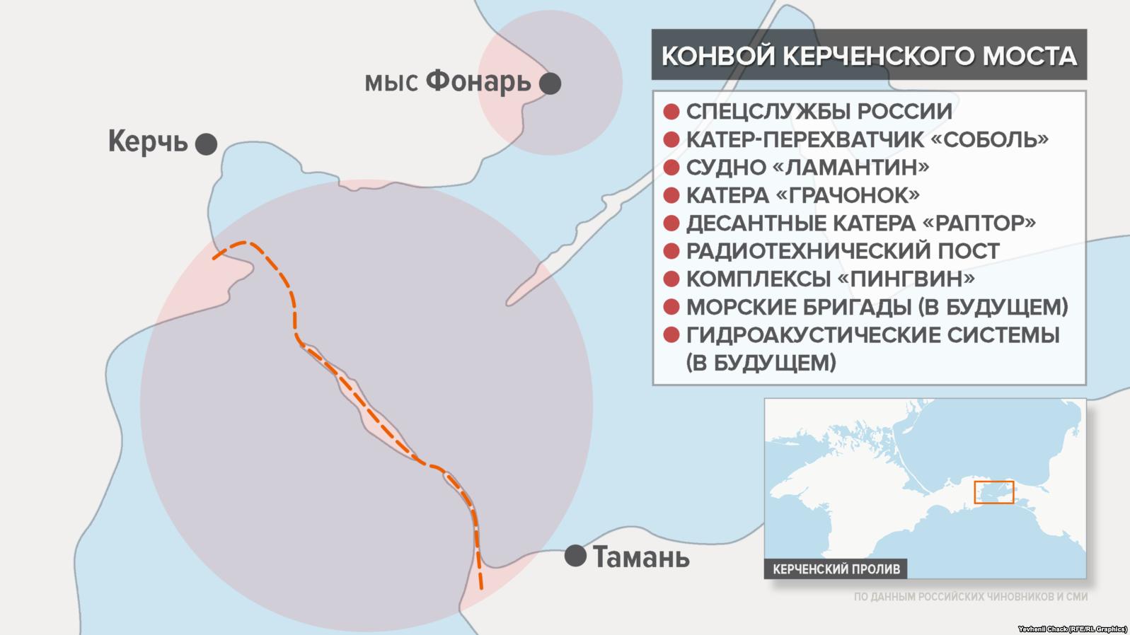 Як охоронятимуть Керченський міст