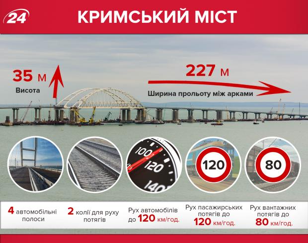 Що не так з Кримським мостом