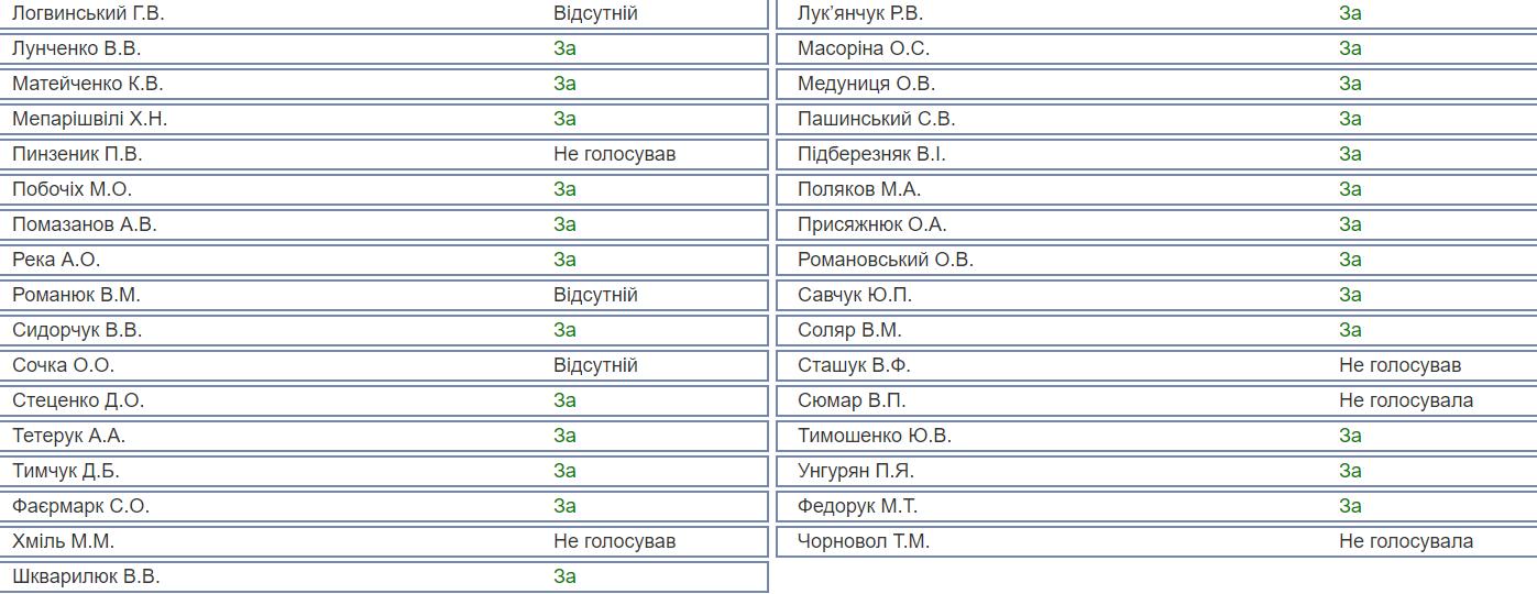 Трансплантація органів в Україні: хто з нардепів не голосував