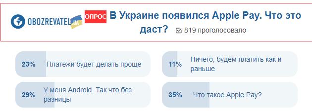 Запуск Apple Pay: українці висловили свою думку