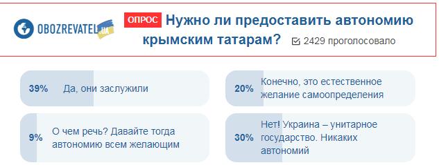 Автономія кримських татар: українці висловили свою думку