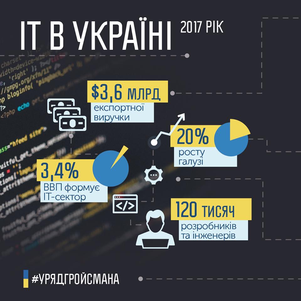 В Украине предрекли резкий рост доходов IT-компаний