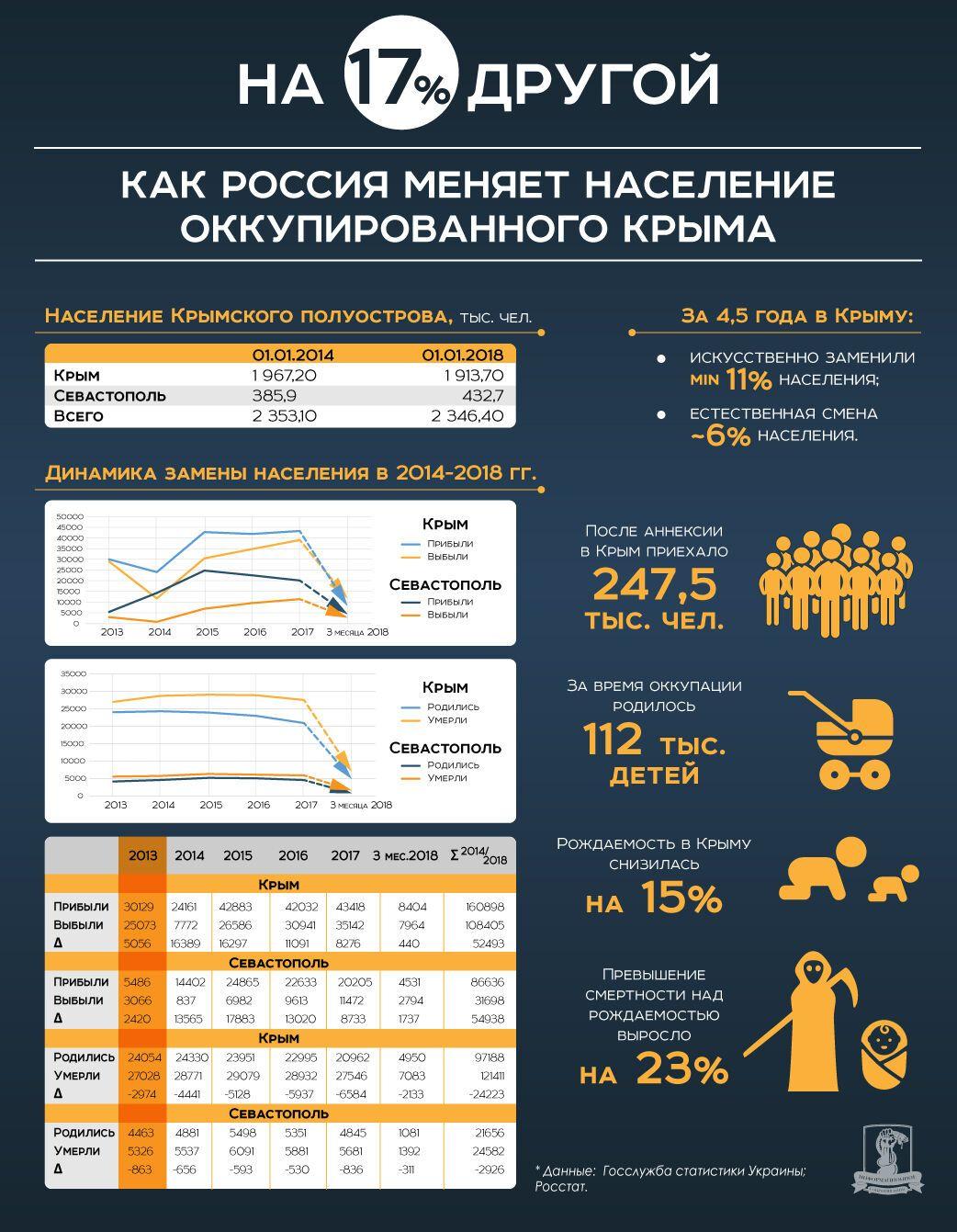 Масштаби переїзду росіян до Криму