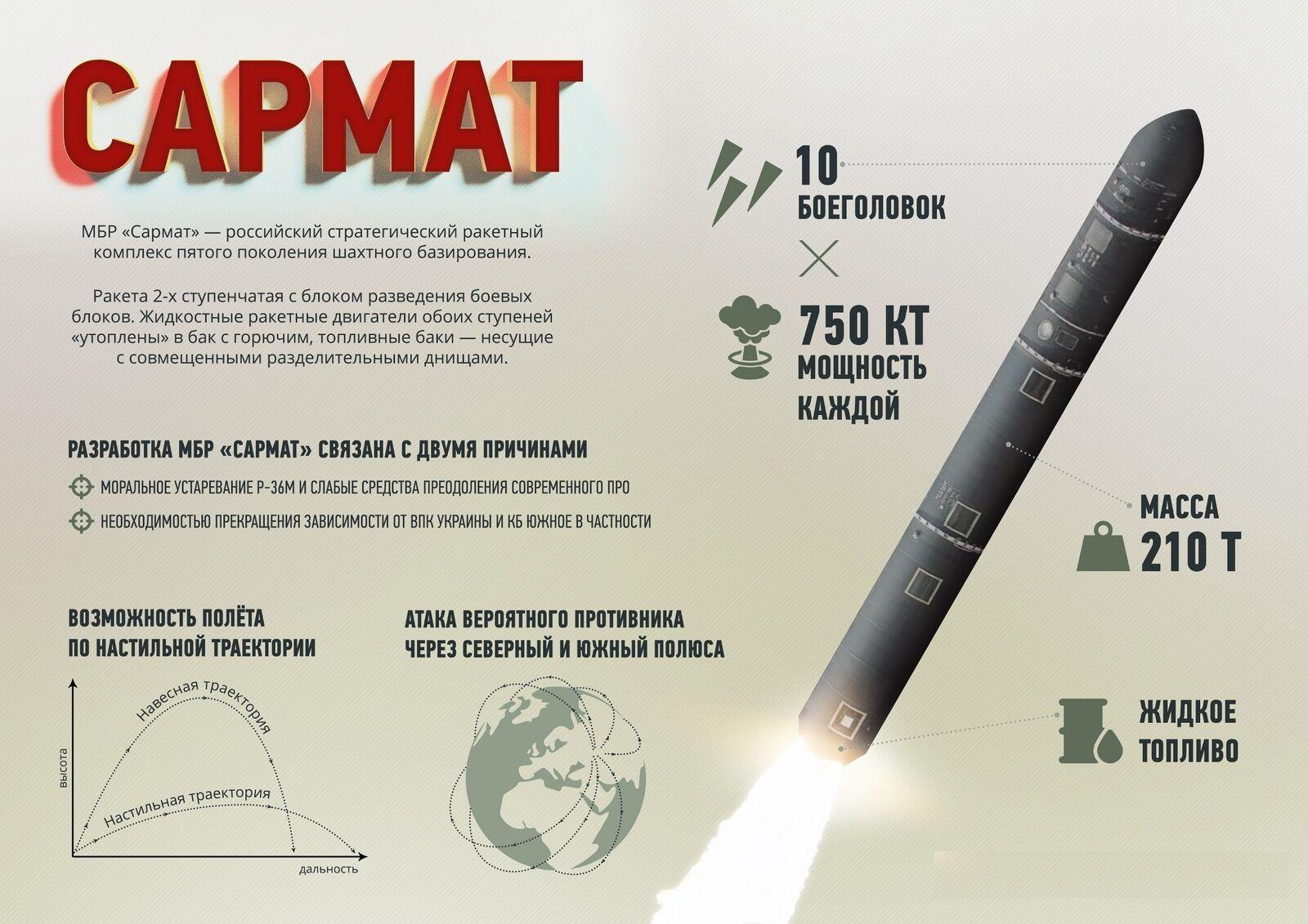 Ракета Путіна не пройшла випробувань