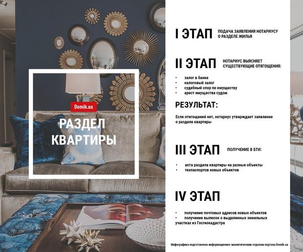 Как поделить квартиру в Украине: простые правила