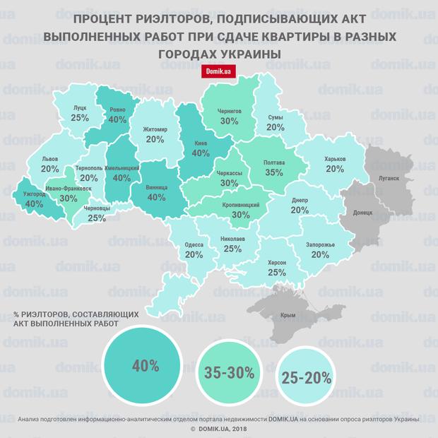 Аренда в Украине: как риэлторы кидают клиентов