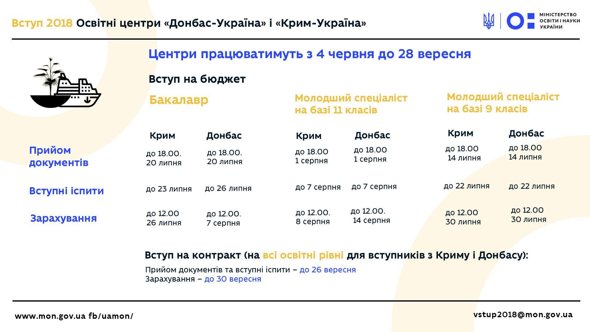 Как поступать абитуриентам из Крыма и Донбасса