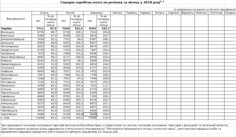 Кто в Украине зарабатывает больше всех
