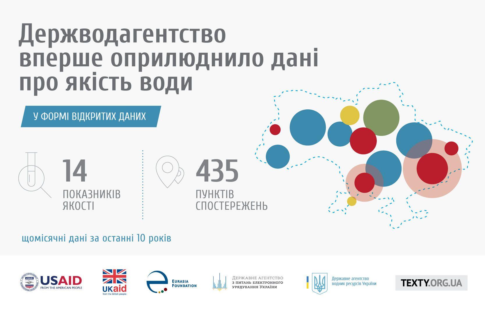 Украина обнародовала данные о качестве воды