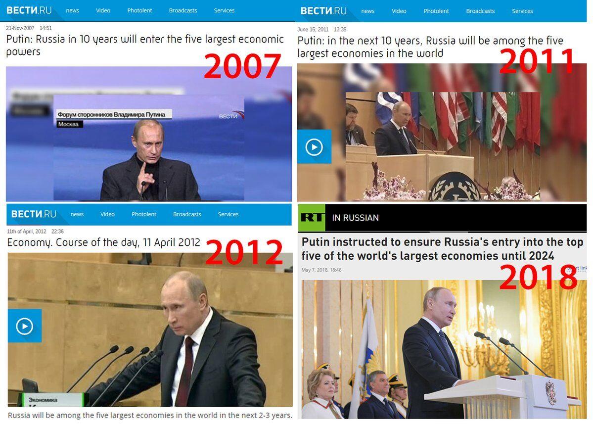 Путин более 10 лет не может выполнить обещание