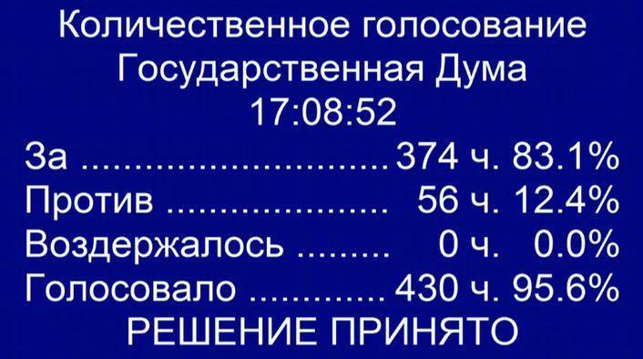 В Росії обрали прем'єр-міністра
