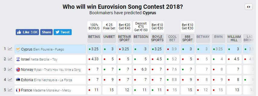 """""""Євробачення-2018"""": виступ потенційної переможниці у півфіналі"""