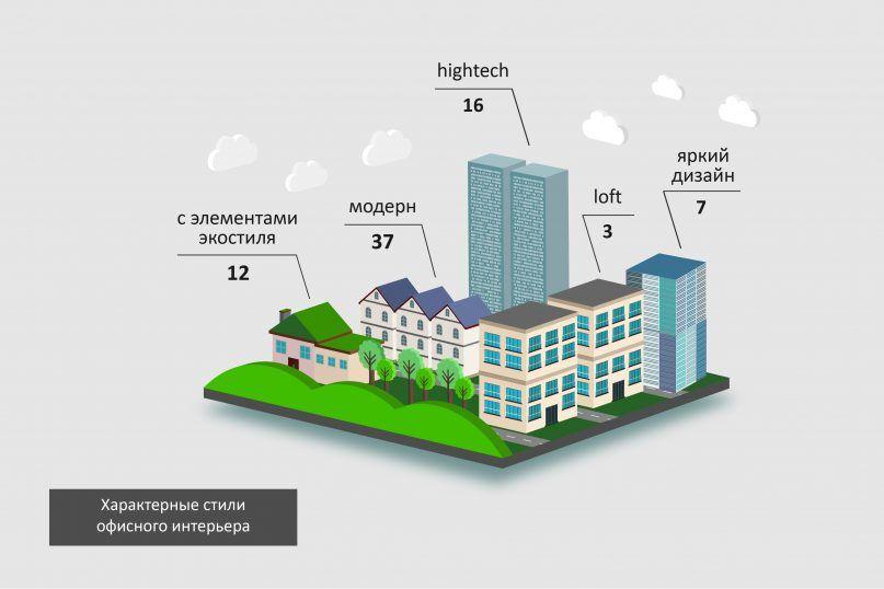 Шиншиллы и капсулы для сна: как живут офисы IT-компаний в Украине