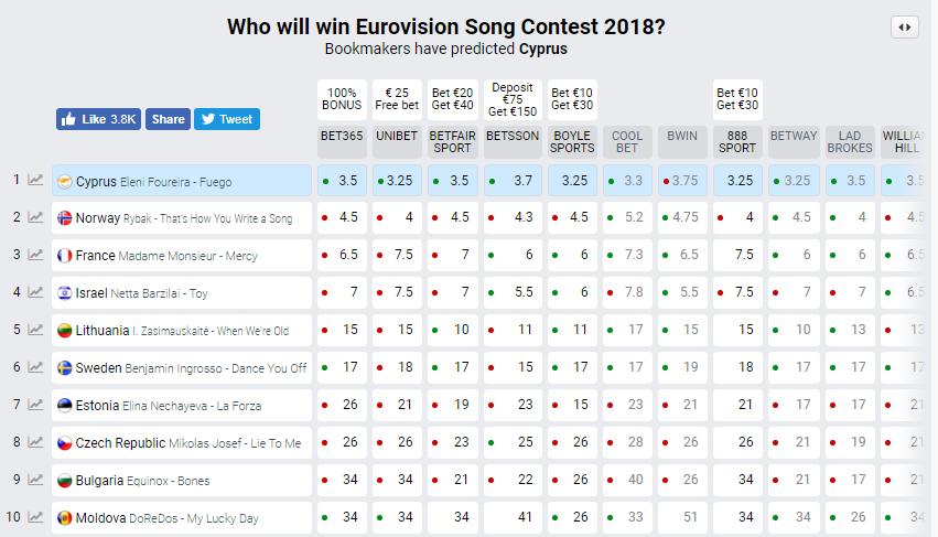 """""""Євробачення-2018"""": названо перших фіналістів"""