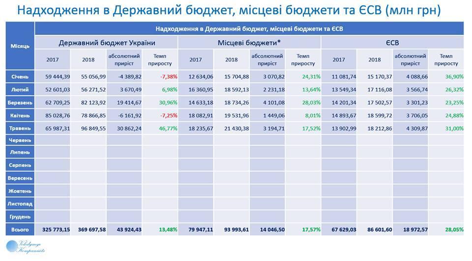 Госбюджет-2018: поступила рекордная сумма