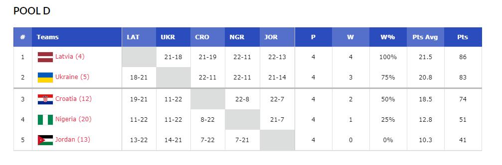 Кубок мира по баскетболу 3х3: анонс матча Украины в 1/4 финала