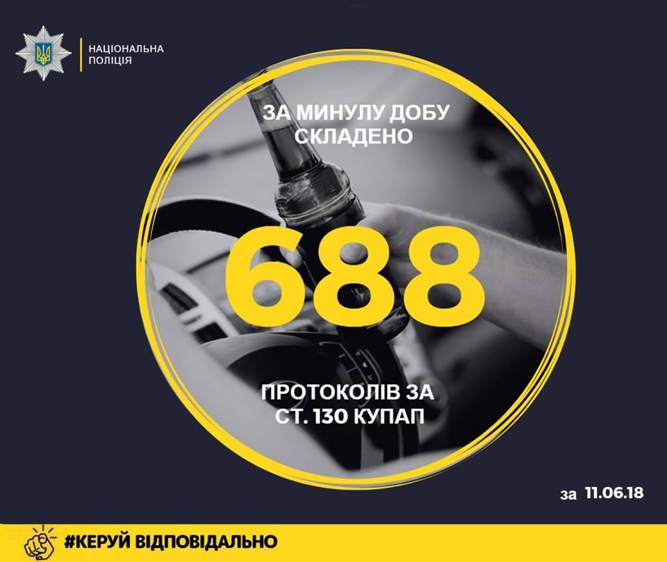 В Украине за сутки сотни попались на пьяной езде
