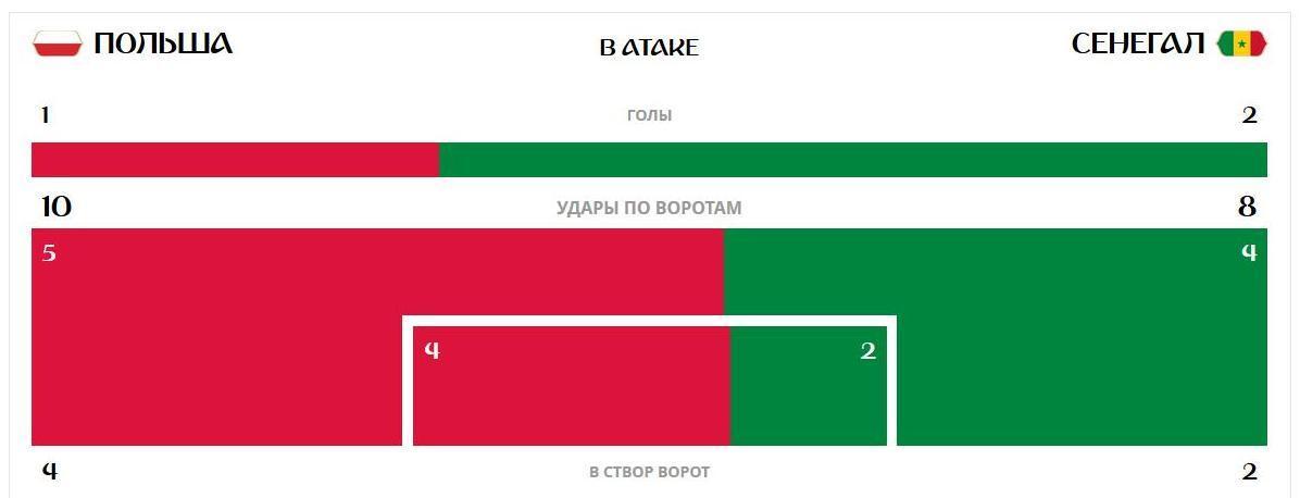 Польша – Сенегал – 1-2: онлайн-трансляция матча ЧМ-2018