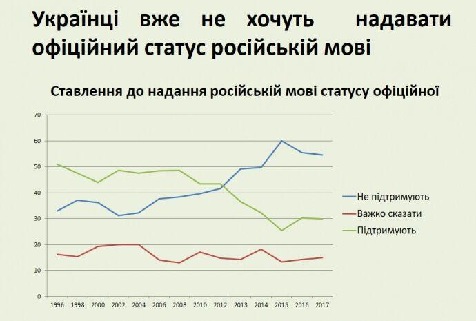 Українці висловилися про російську мову
