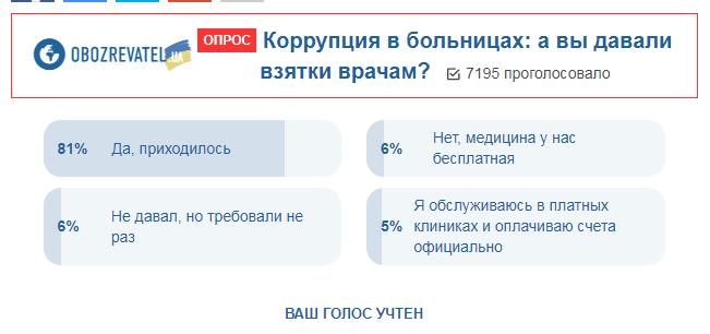 Корупція в лікарнях: українці зізналися у хабарах лікарям