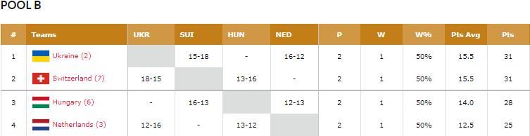 Евробаскет 3х3: Украина лидирует после 1-го дня отбора