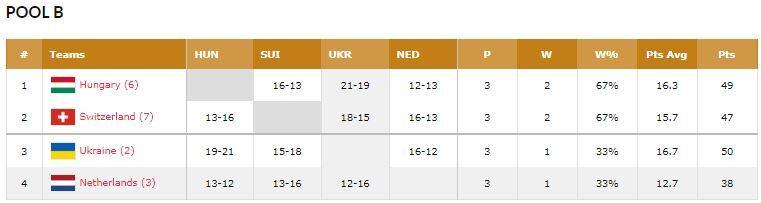 Україна не змогла пробитися на Євробаскет 3х3