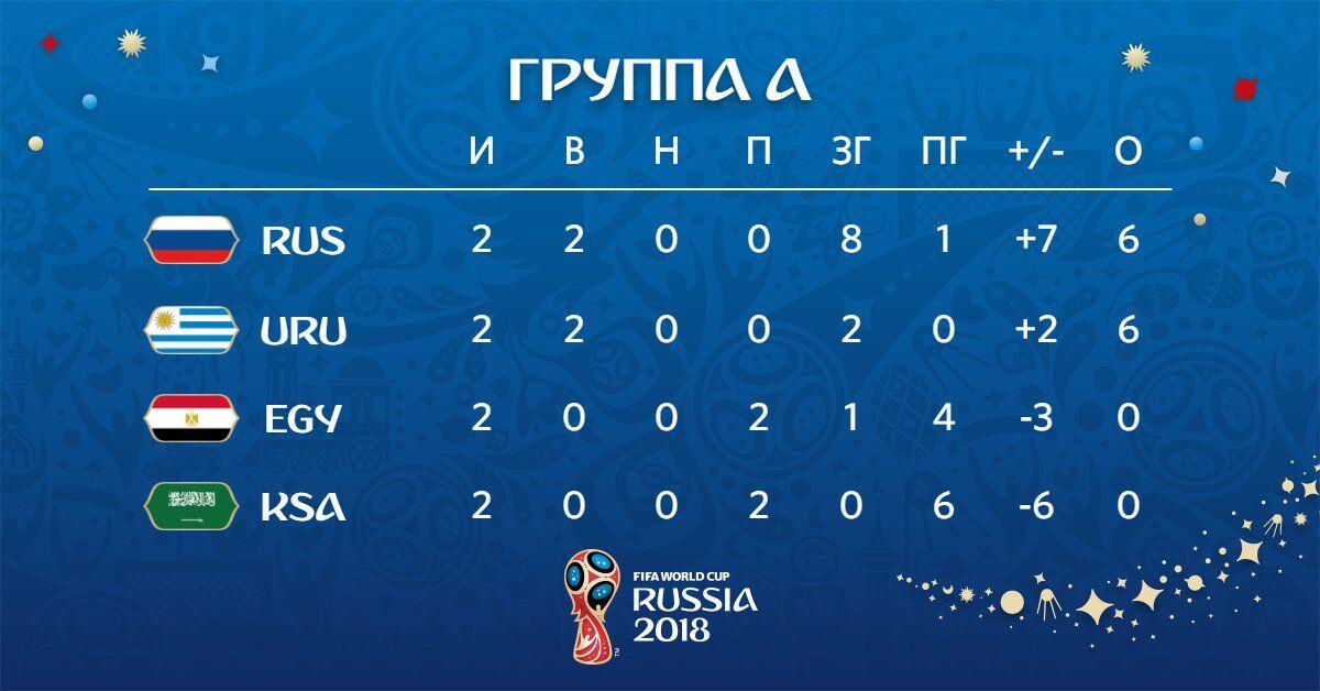 Росія - Уругвай: всі подробиці матчу ЧС-2018