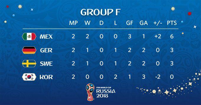 Испания и Бразилия нервничают: все расклады на 3-й тур ЧМ-2018