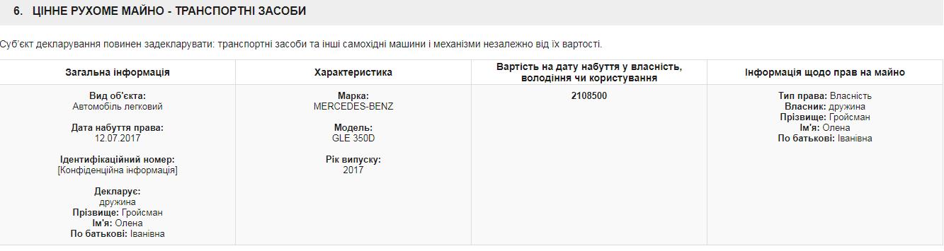СБУ почала шукати компромат на Гройсмана: ексклюзивний документ