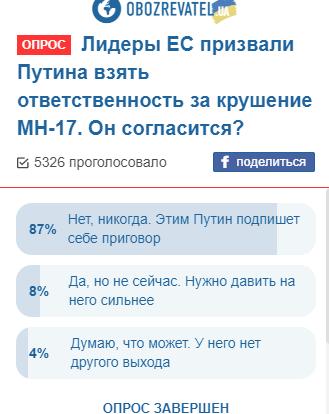 Загибель МН17: українці спрогнозували долю Путіна