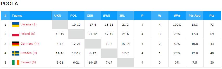 Женская сборная Украины вышла на Евробаскет 3х3