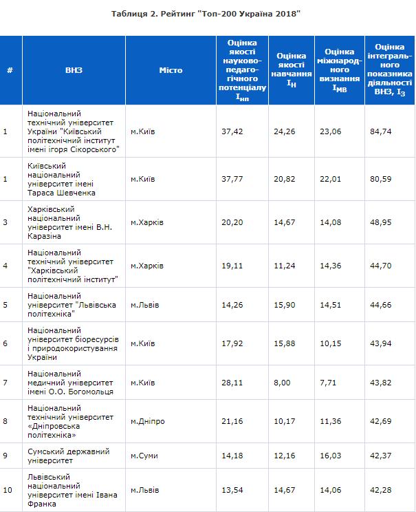 Опубликован рейтинг лучших вузов Украины