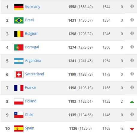 ФИФА опубликовала рейтинг сборных: где Украина