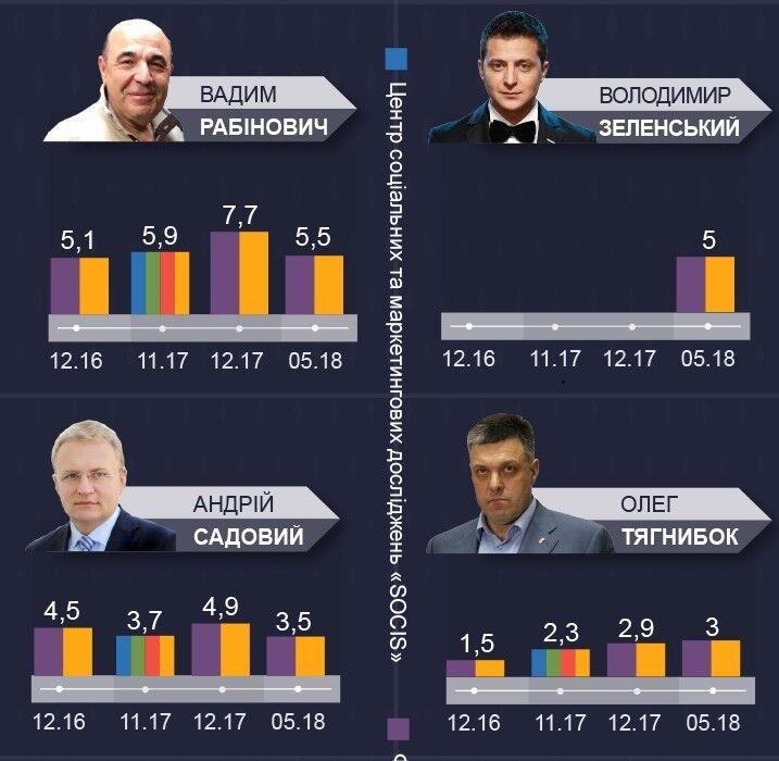 Результаты соцопросов по кандидату в президенты Украины