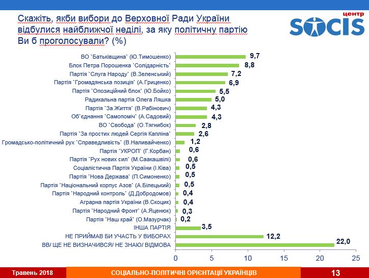 Зеленський в лідерах: які партії проходять до Ради