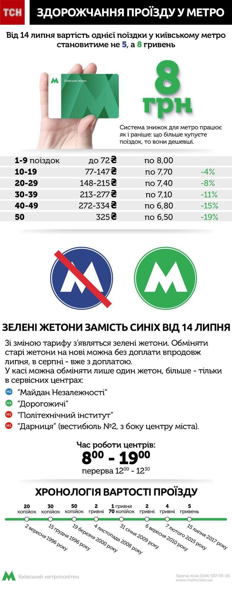 Здорожчання проїзду у Києві: чому і скільки коштуватиме