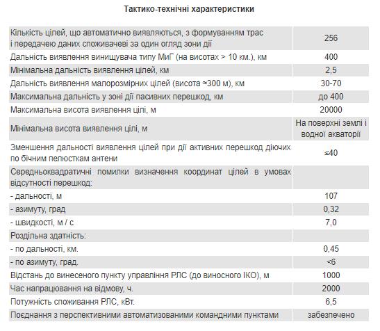 """ВСУ получили """"грозу"""" для российских беспилотников: все характеристики"""