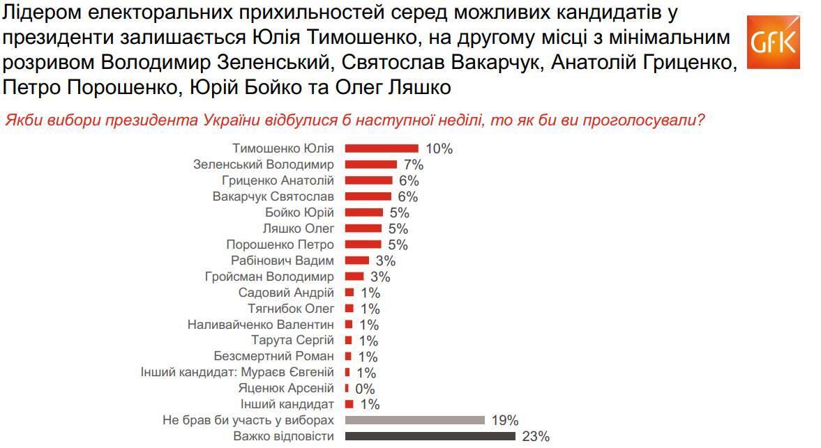 Во втором туре: Гриценко предрекли победу на выборах президента
