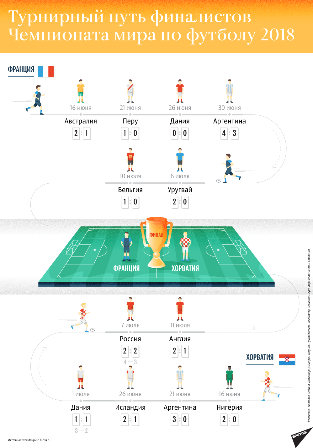 Франція - Хорватія: всі подробиці фіналу ЧС-2018
