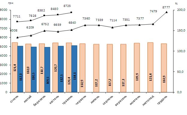 В Україні зросли зарплати: де отримують найбільше