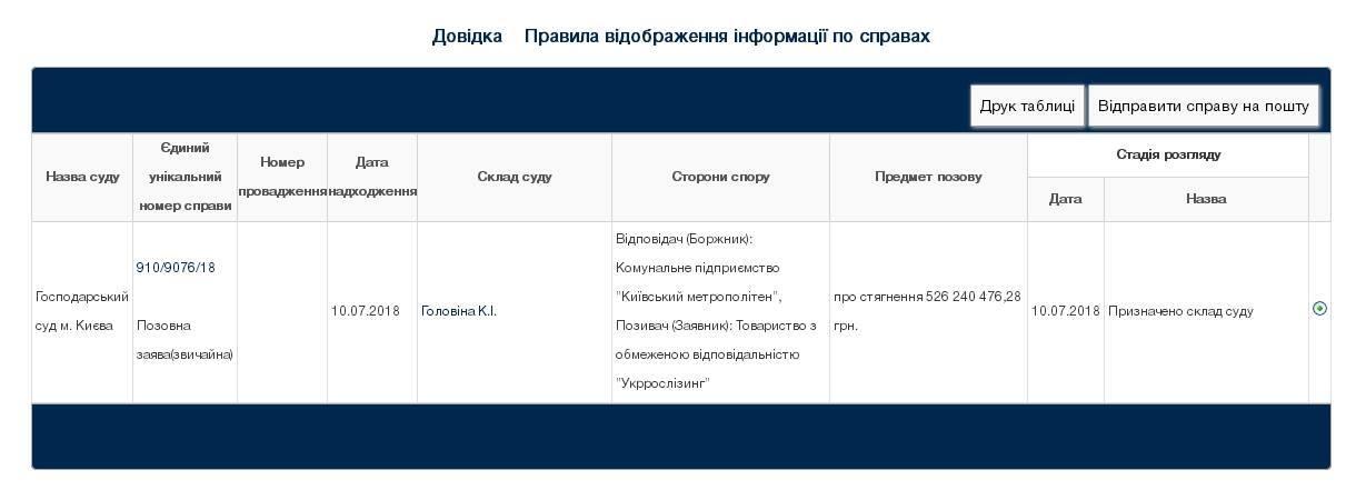У метро Киева захотели отсудить более 500 млн