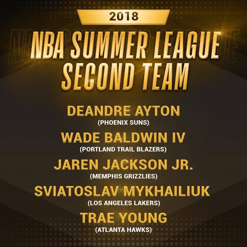 Украинец Михайлюк вошел в топ-10 Летней лиги НБА