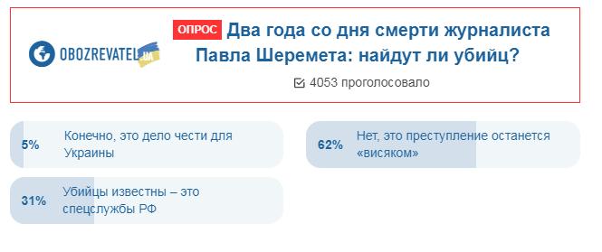 Украинцы дали печальный прогноз по делу Шеремета