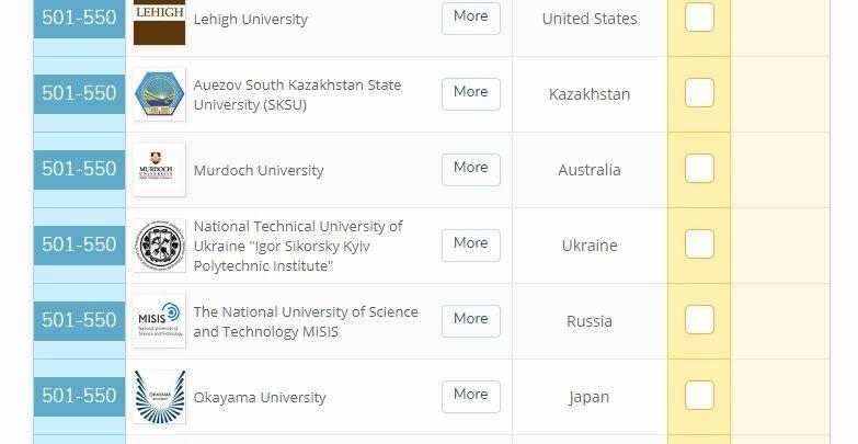 Поруч із російським: український ВНЗ потрапив у перелік кращих у світі